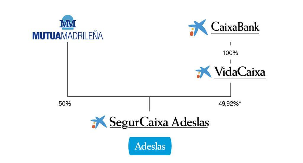 estructura Adeslas antes fusión Bankia